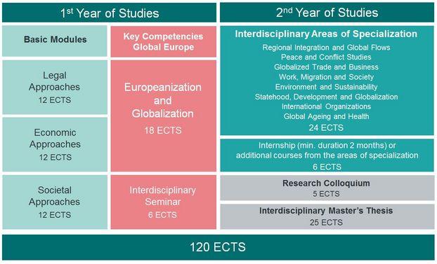 regional integration social studies